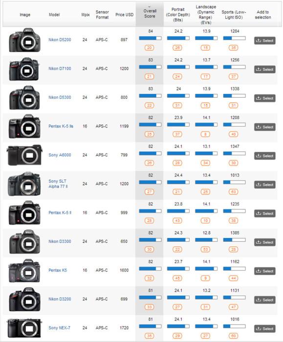 Lista da DXoMark mostra os melhores sensores APS-C de câmeras digitais (DXoMark / ago/2014)