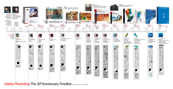 Time line da evolução do Photoshop.